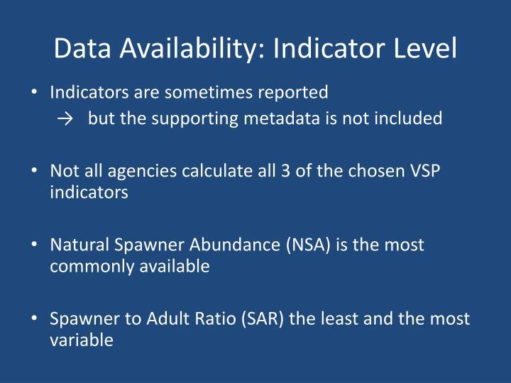 Data Availability: Indicator Level