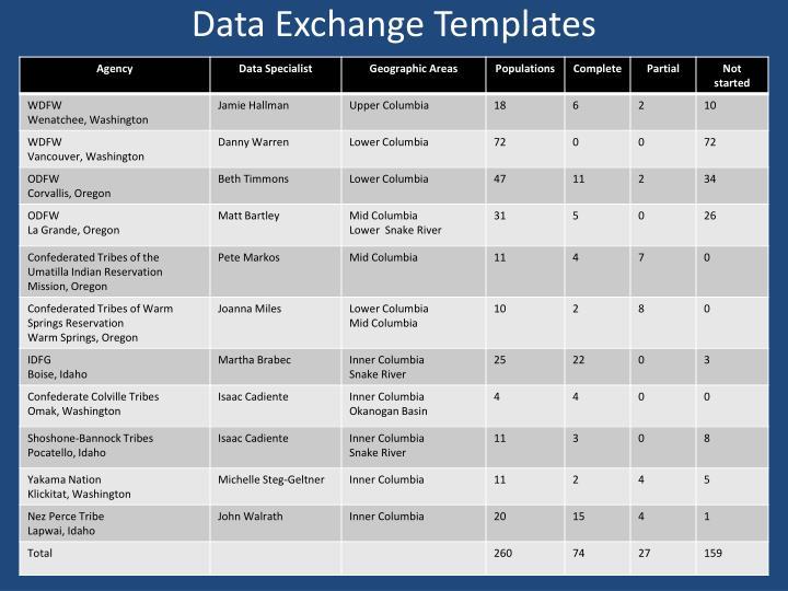 Data Exchange Templates