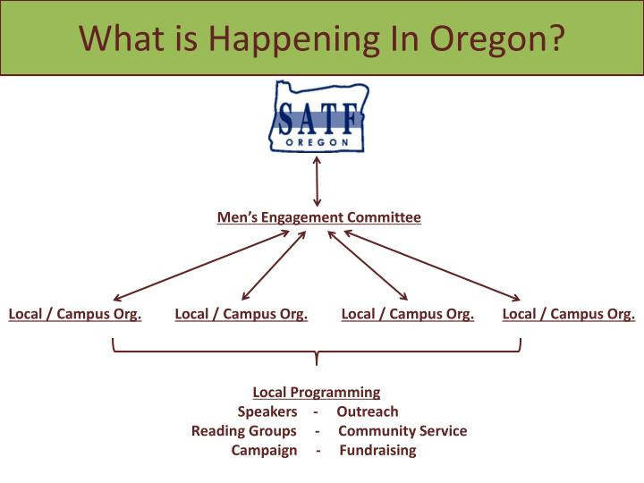 What is Happening In Oregon?
