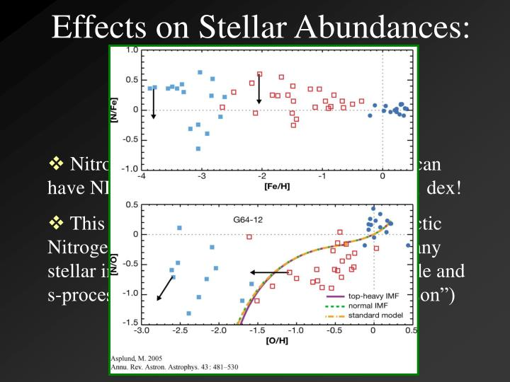 Effects on Stellar Abundances: Nitrogen