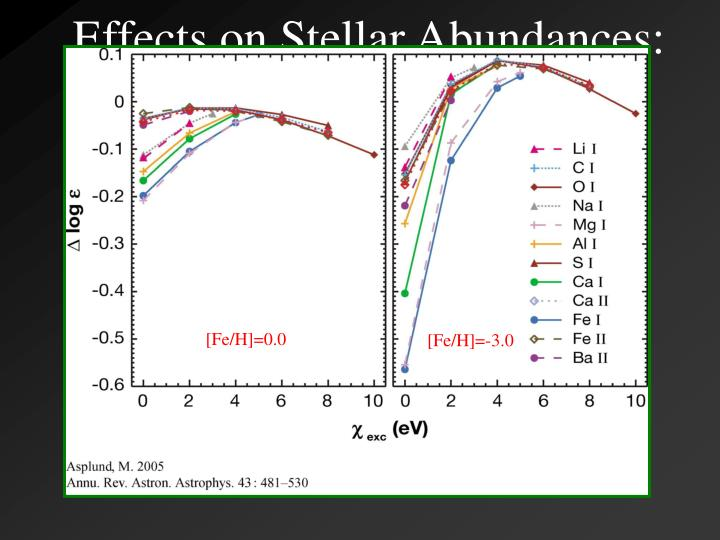 Effects on Stellar Abundances: Light and Fe-Peak Elements