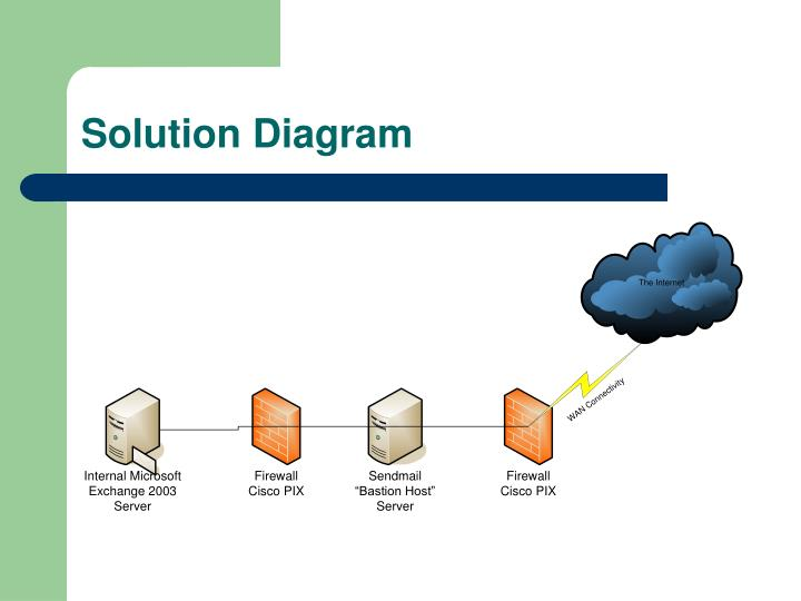 Solution Diagram