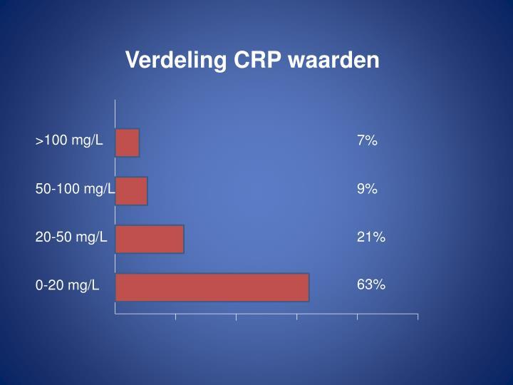 Verdeling CRP waarden
