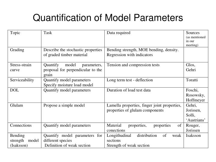 Quantification of Model Parameters