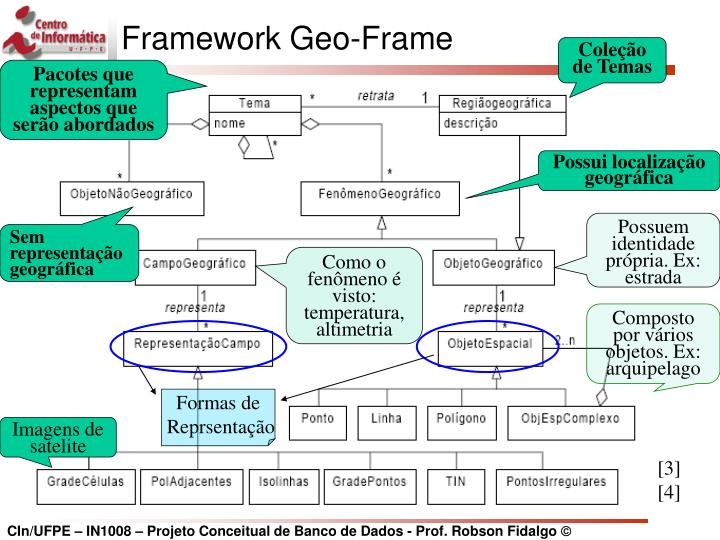 Framework Geo-Frame