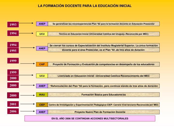 LA FORMACIÓN DOCENTE PARA LA EDUCACIÓN INICIAL