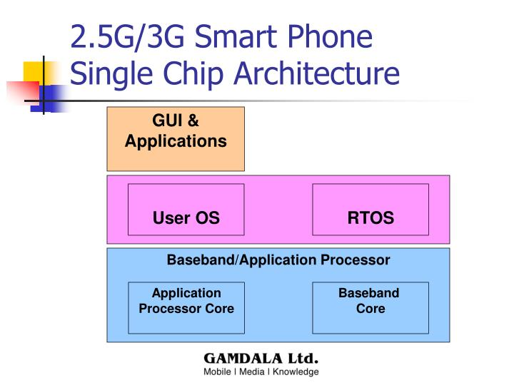 2.5G/3G Smart Phone