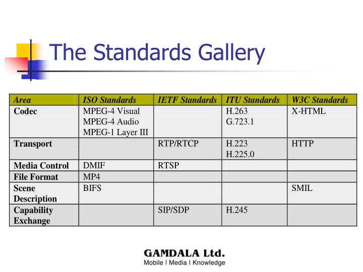 The Standards Gallery
