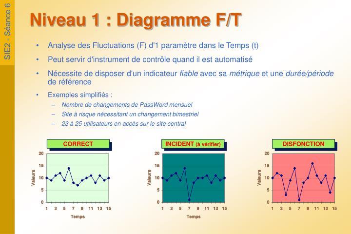 Niveau 1 : Diagramme F/T