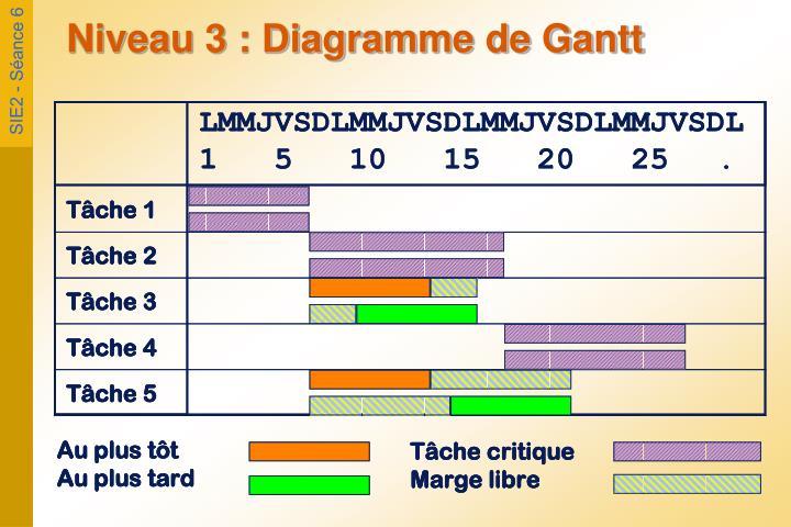 Niveau 3 : Diagramme de Gantt