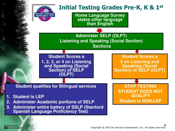 Initial Testing Grades Pre-K, K & 1