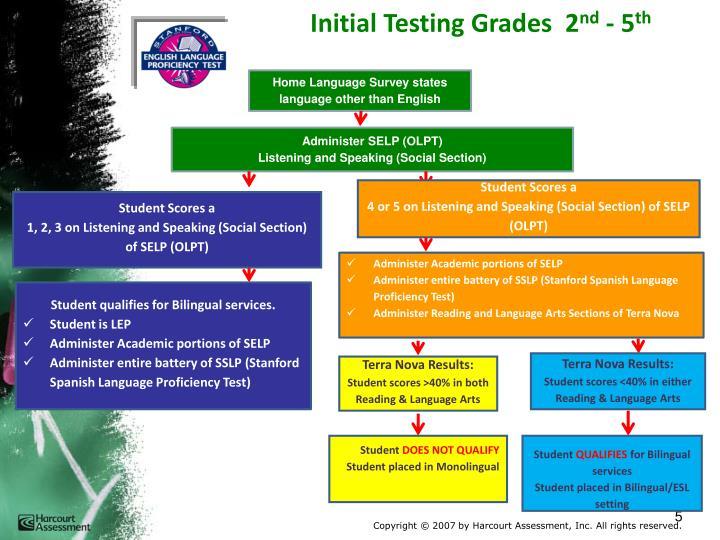 Initial Testing Grades  2