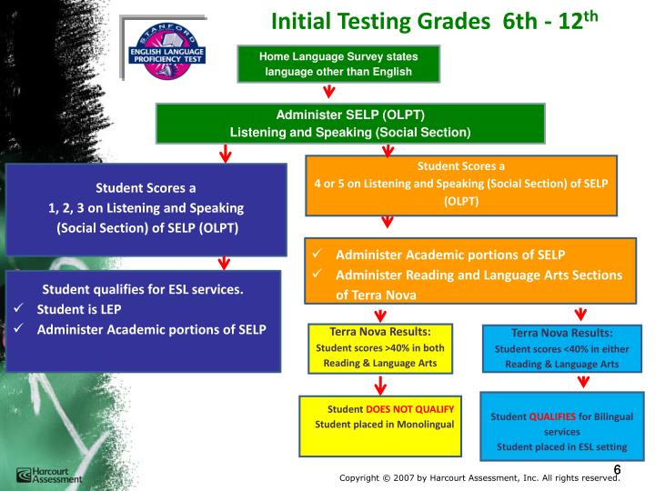 Initial Testing Grades  6th - 12