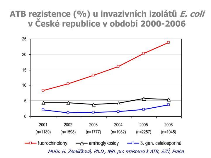 ATB rezistence (%) u invazivních izolátů