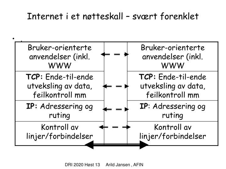 Internet i et nøtteskall – svært forenklet