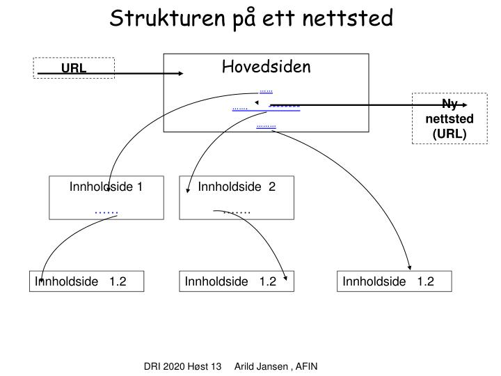 Strukturen på ett nettsted