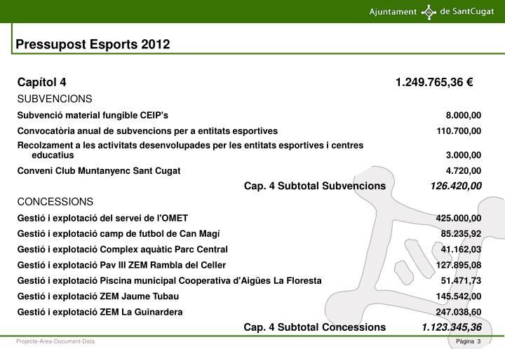 Pressupost Esports 2012