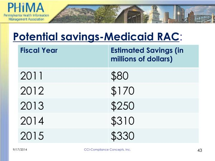 Potential savings-Medicaid RAC