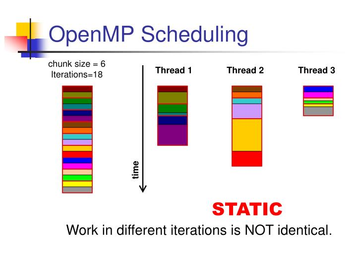 OpenMP Scheduling