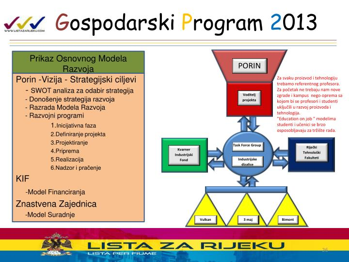 Prikaz Osnovnog Modela Razvoja