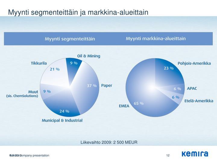 Myynti segmenteittäin ja markkina-alueittain