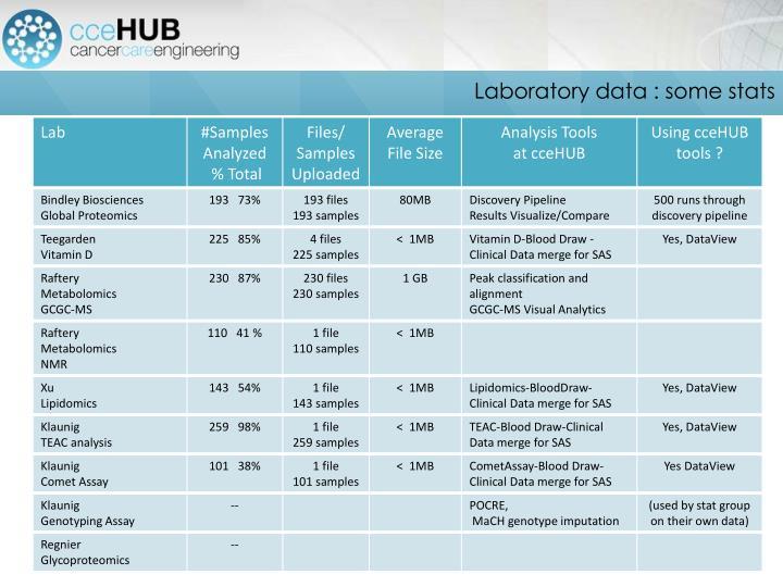 Laboratory data : some stats