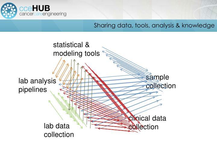 Sharing data, tools, analysis & knowledge