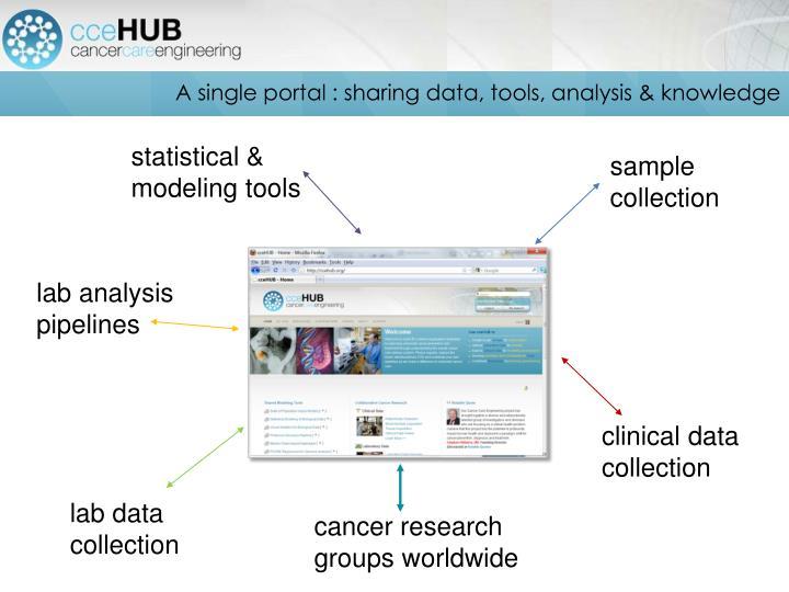 A single portal : sharing data, tools, analysis & knowledge