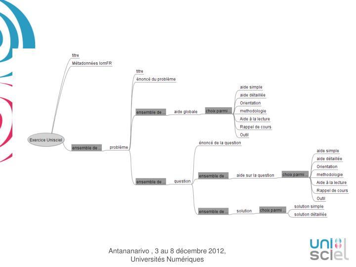 Antananarivo , 3 au 8 décembre 2012, Universités Numériques