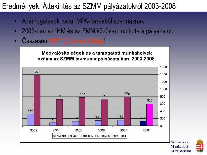 Eredmények: Áttekintés az SZMM pályázatokról 2003-2008