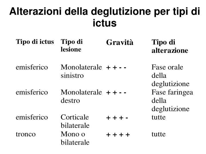 Alterazioni della deglutizione per tipi di ictus