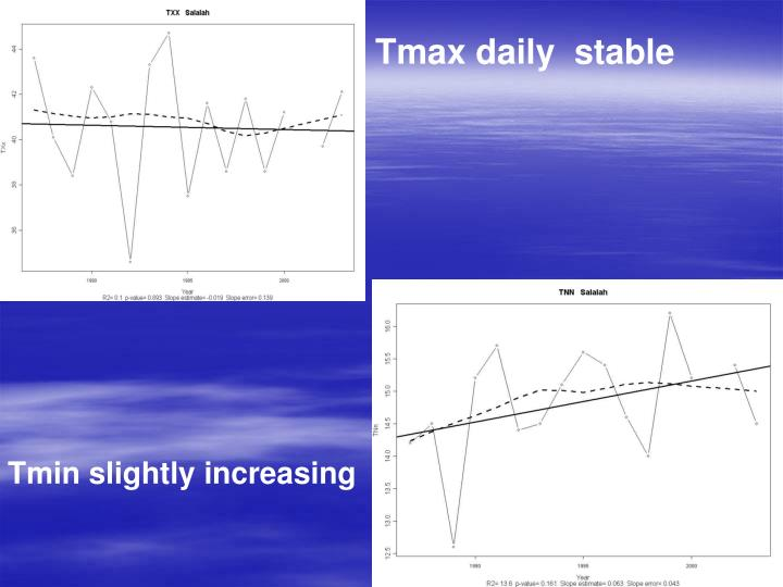 Tmax daily  stable