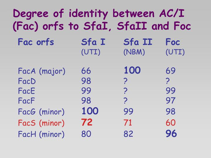 Degree of identity between AC/I (Fac) orfs to SfaI, SfaII and Foc