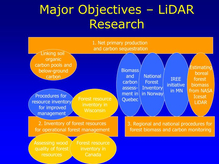 Major Objectives – LiDAR Research