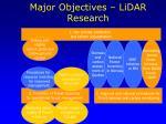major objectives lidar research