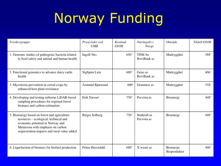 Norway Funding
