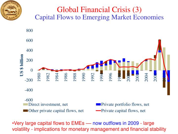 Global Financial Crisis (3)
