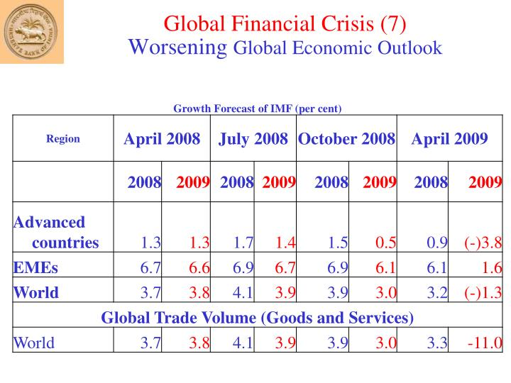Global Financial Crisis (7)