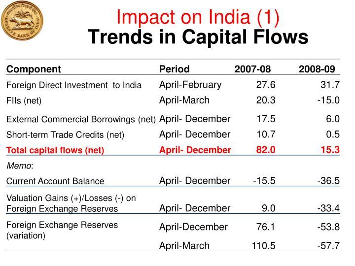 Impact on India (1)