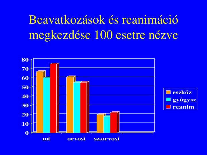 Beavatkozások és reanimáció megkezdése 100 esetre nézve