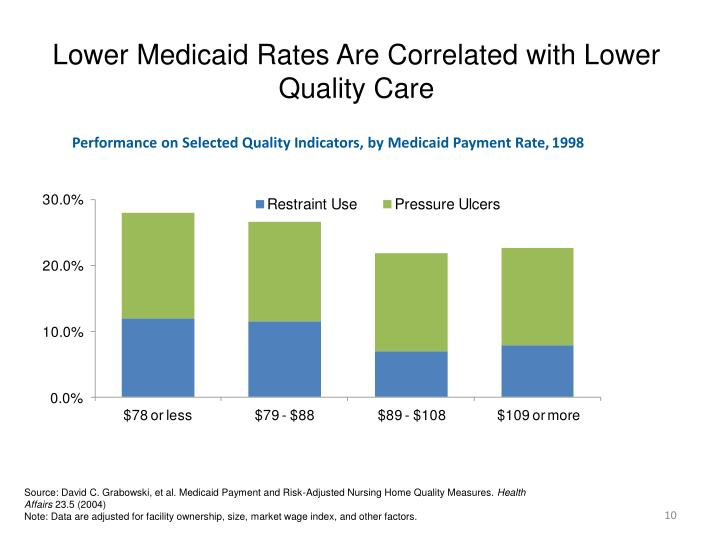 Lower Medicaid Rates Are Correlated with Lower Quality Care