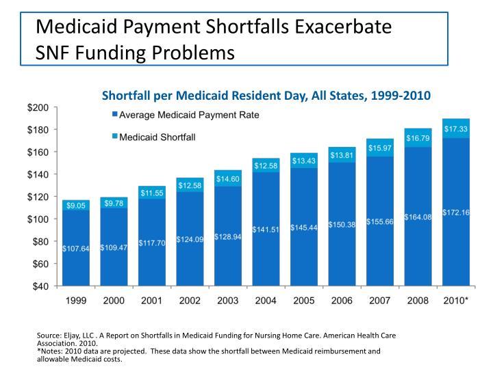 Medicaid Payment Shortfalls Exacerbate