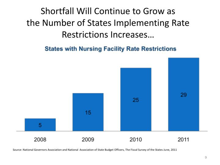 Shortfall Will Continue to Grow as