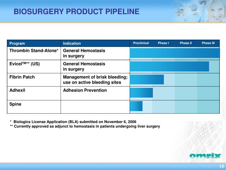 BIOSURGERY PRODUCT PIPELINE