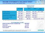 income statement balance sheet in thousands except per share data