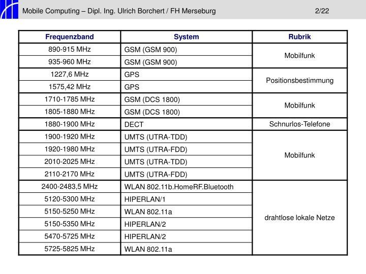 Mobile Computing – Dipl. Ing. Ulrich Borchert / FH Merseburg2/22