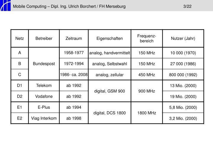Mobile Computing – Dipl. Ing. Ulrich Borchert / FH Merseburg3/22
