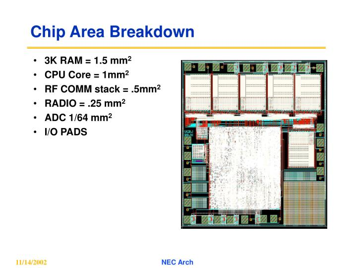 Chip Area Breakdown