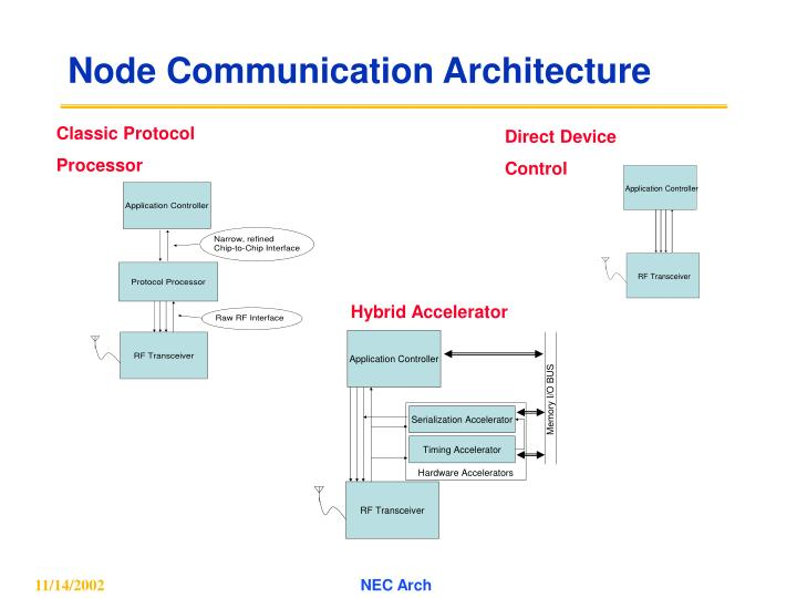 Node communication architecture