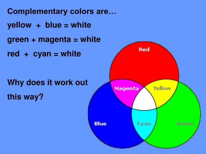 Complementary colors are…